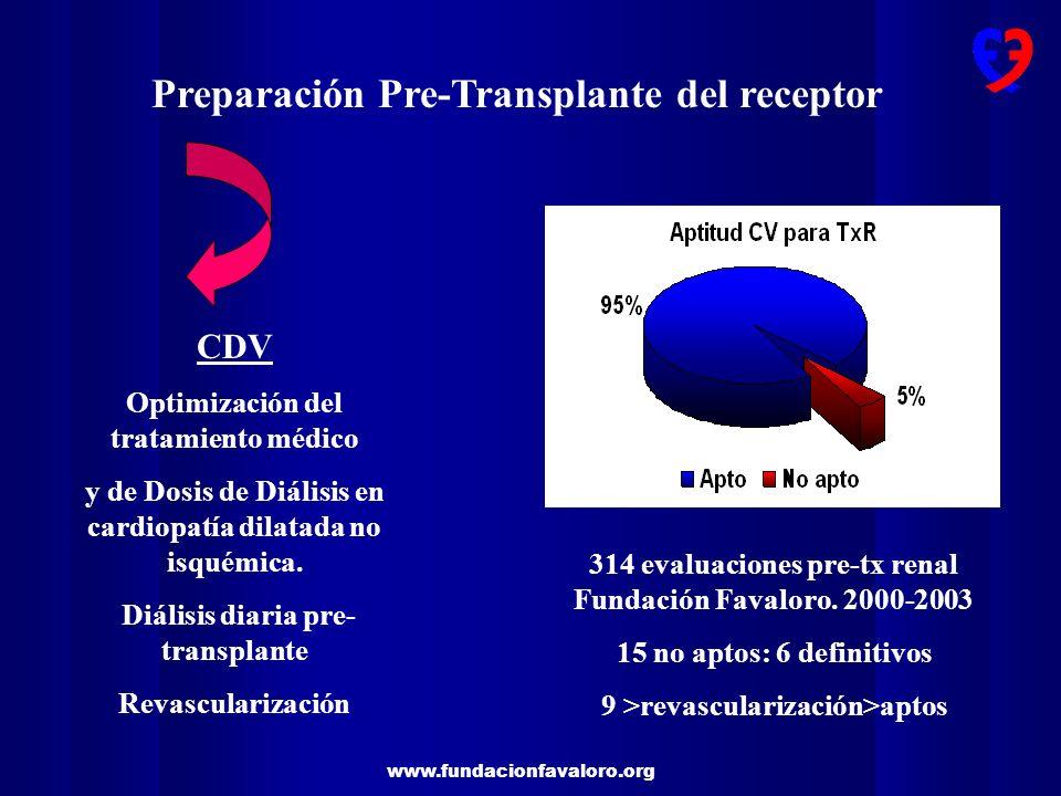 www.fundacionfavaloro.org Preparación Pre-Transplante del receptor CDV Optimización del tratamiento médico y de Dosis de Diálisis en cardiopatía dilat