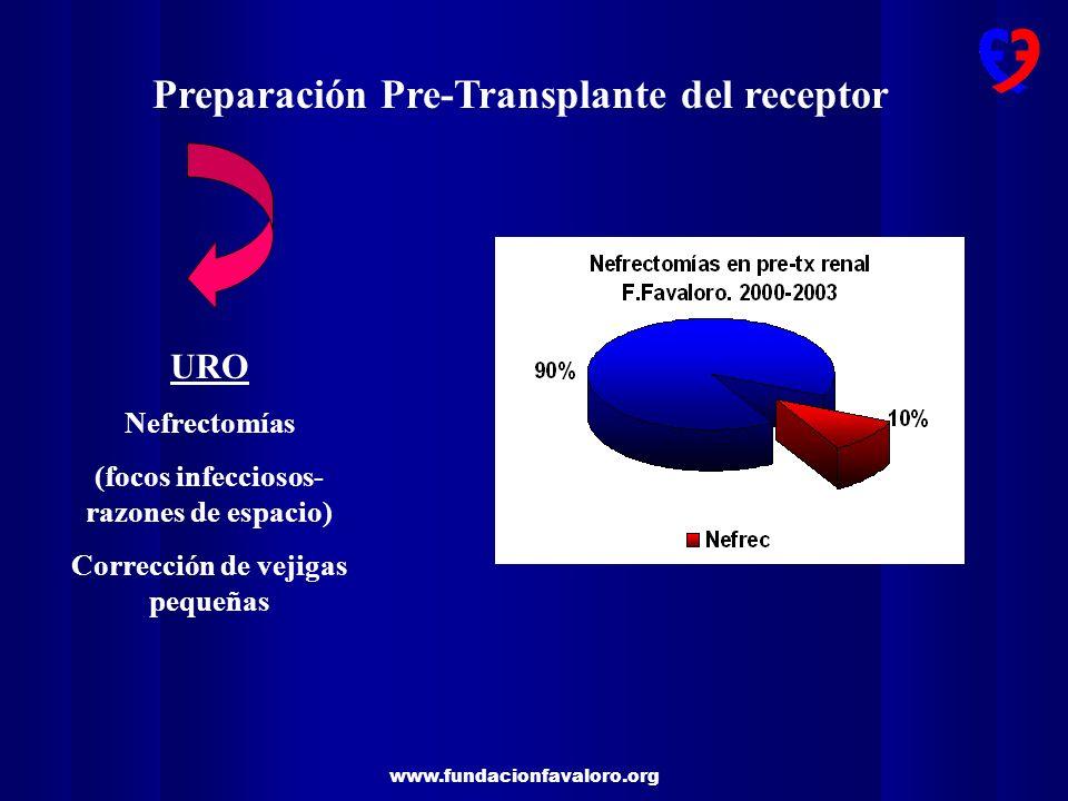 www.fundacionfavaloro.org Preparación Pre-Transplante del receptor URO Nefrectomías (focos infecciosos- razones de espacio) Corrección de vejigas pequ