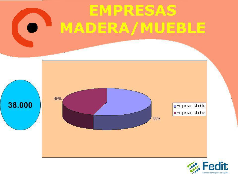 EMPRESAS MADERA/MUEBLE 38.000