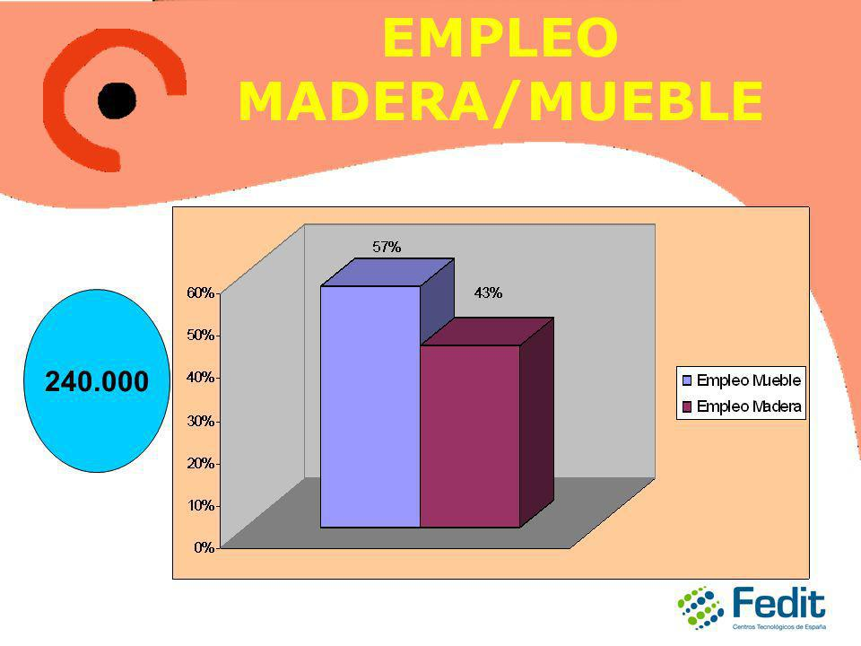 EMPLEO MADERA/MUEBLE 240.000