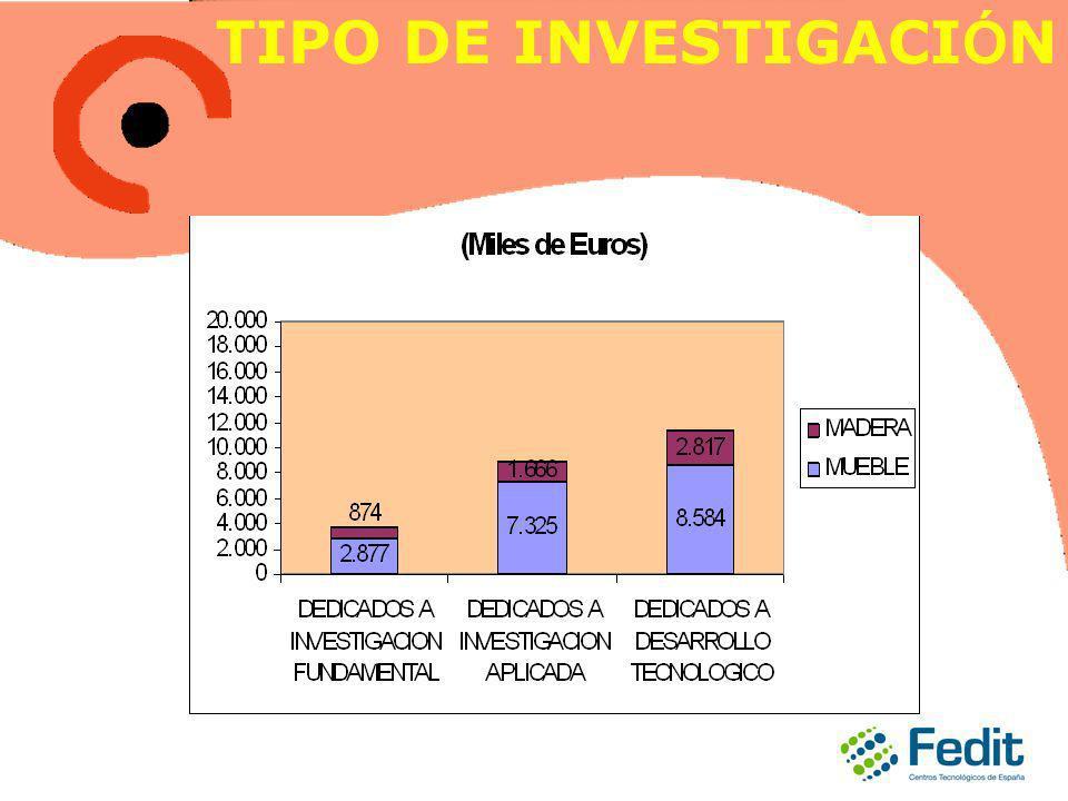 TIPO DE INVESTIGACI Ó N