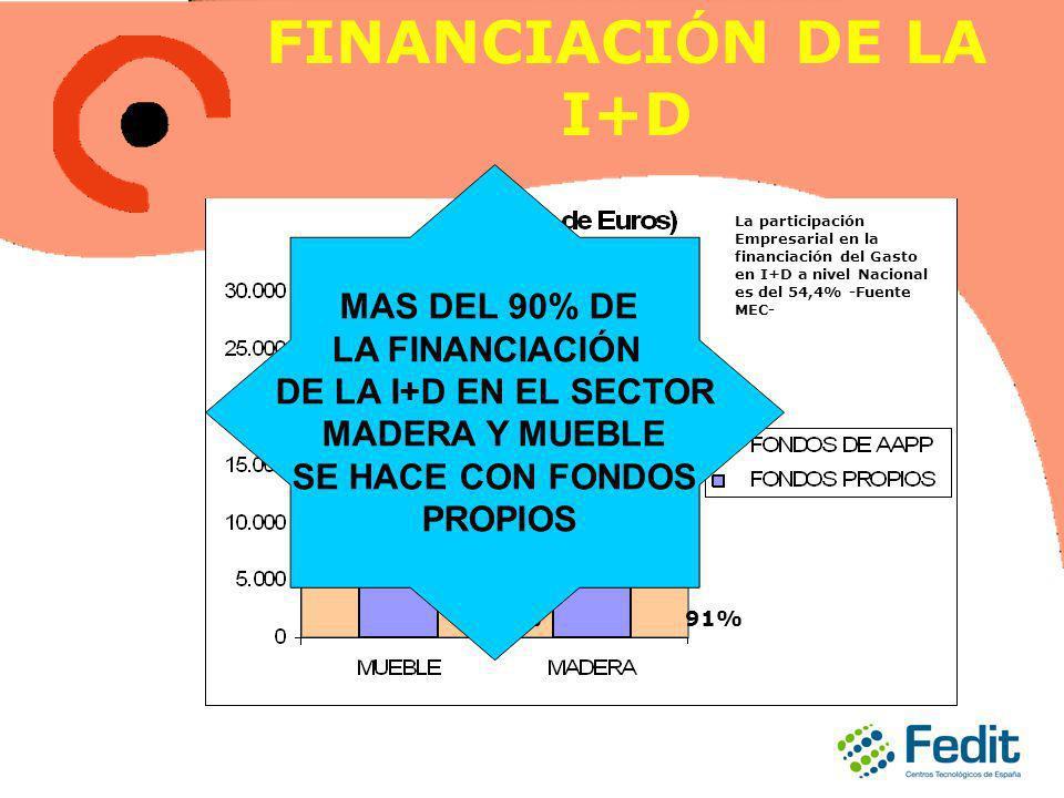 FINANCIACI Ó N DE LA I+D 99%91% La participación Empresarial en la financiación del Gasto en I+D a nivel Nacional es del 54,4% -Fuente MEC- MAS DEL 90% DE LA FINANCIACIÓN DE LA I+D EN EL SECTOR MADERA Y MUEBLE SE HACE CON FONDOS PROPIOS