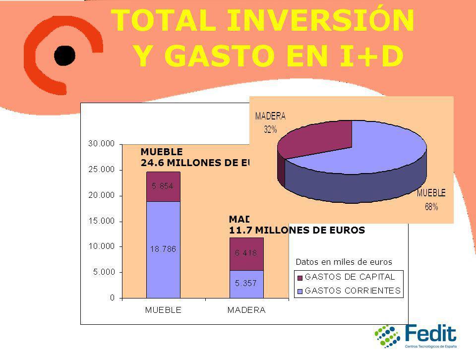 TOTAL INVERSI Ó N Y GASTO EN I+D MUEBLE 24.6 MILLONES DE EUROS MADERA 11.7 MILLONES DE EUROS Datos en miles de euros