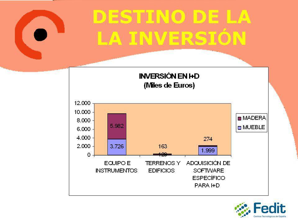 DESTINO DE LA LA INVERSI Ó N