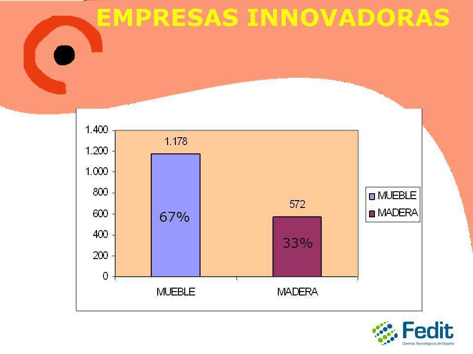 EMPRESAS INNOVADORAS 67% 33%