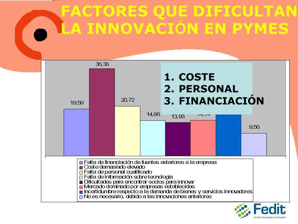 FACTORES QUE DIFICULTAN LA INNOVACI Ó N EN PYMES 1.COSTE 2.PERSONAL 3.FINANCIACIÓN