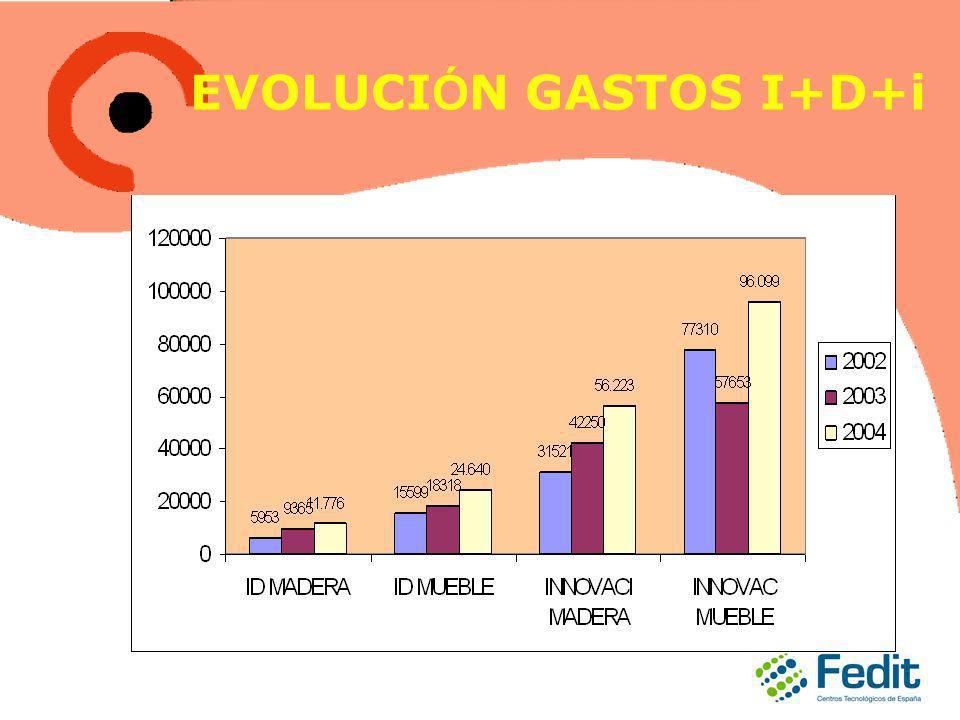 EVOLUCI Ó N GASTOS I+D+i
