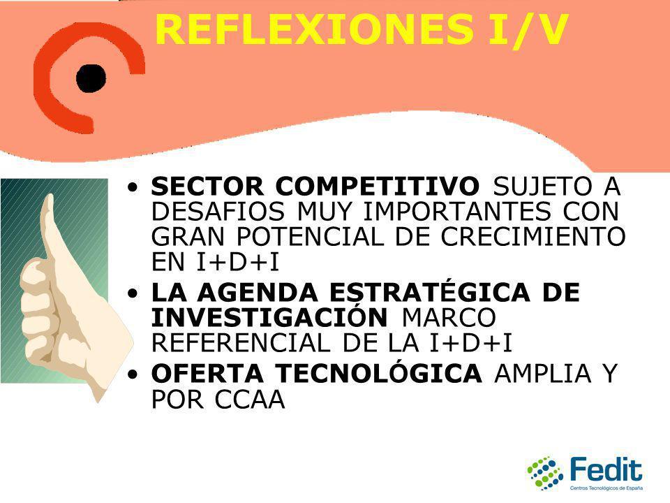 REFLEXIONES I/V SECTOR COMPETITIVO SUJETO A DESAFIOS MUY IMPORTANTES CON GRAN POTENCIAL DE CRECIMIENTO EN I+D+I LA AGENDA ESTRAT É GICA DE INVESTIGACI Ó N MARCO REFERENCIAL DE LA I+D+I OFERTA TECNOL Ó GICA AMPLIA Y POR CCAA