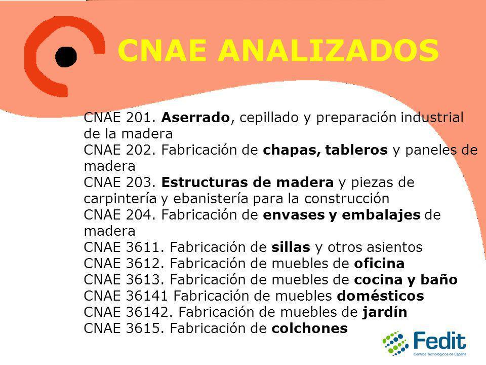 CNAE ANALIZADOS CNAE 201. Aserrado, cepillado y preparación industrial de la madera CNAE 202. Fabricación de chapas, tableros y paneles de madera CNAE