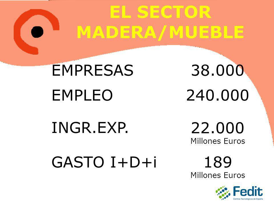 EL SECTOR MADERA/MUEBLE EMPRESAS38.000 EMPLEO240.000 INGR.EXP.22.000 Millones Euros GASTO I+D+i189 Millones Euros