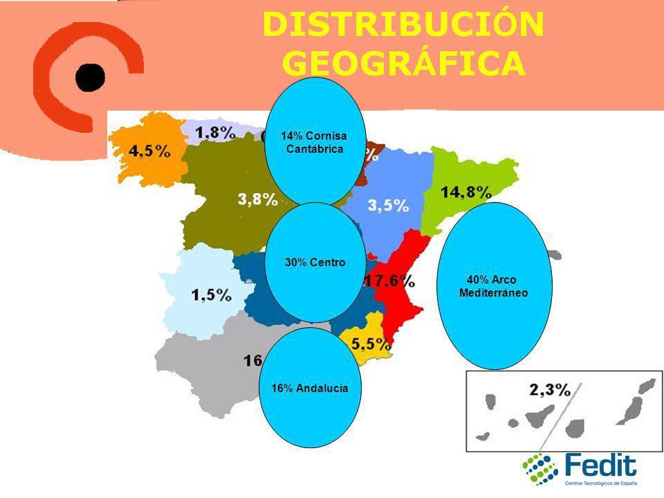 DISTRIBUCI Ó N GEOGR Á FICA 40% Arco Mediterráneo 14% Cornisa Cantábrica 30% Centro 16% Andalucía