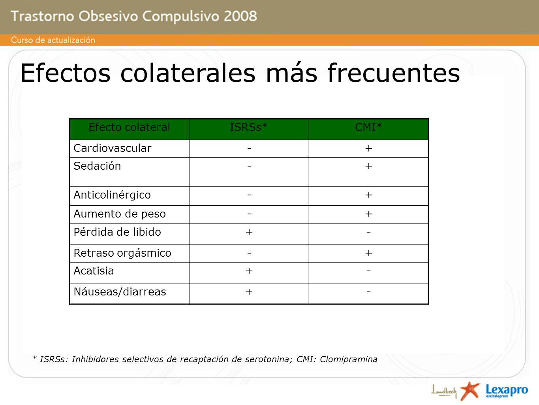 Efectos colaterales más frecuentes * ISRSs: Inhibidores selectivos de recaptación de serotonina; CMI: Clomipramina Efecto colateralISRSs*CMI* Cardiovascular-+ Sedación-+ Anticolinérgico-+ Aumento de peso-+ Pérdida de libido+- Retraso orgásmico-+ Acatisia+- Náuseas/diarreas+-