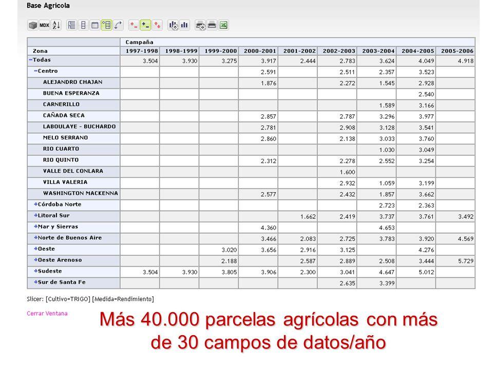 Más 40.000 parcelas agrícolas con más de 30 campos de datos/año