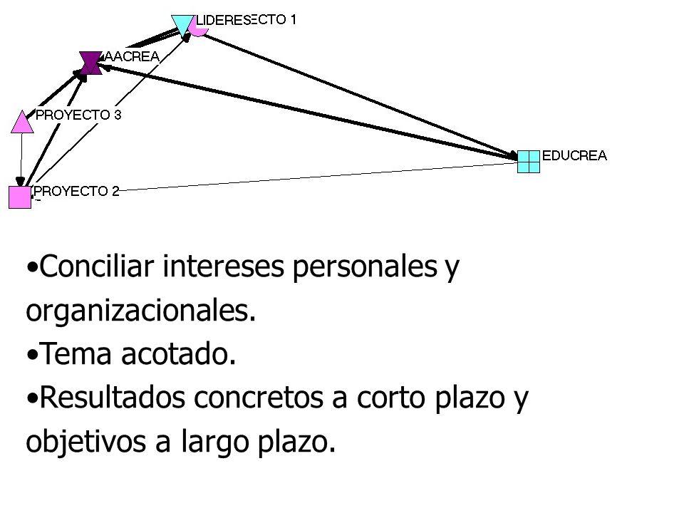 Conciliar intereses personales y organizacionales.