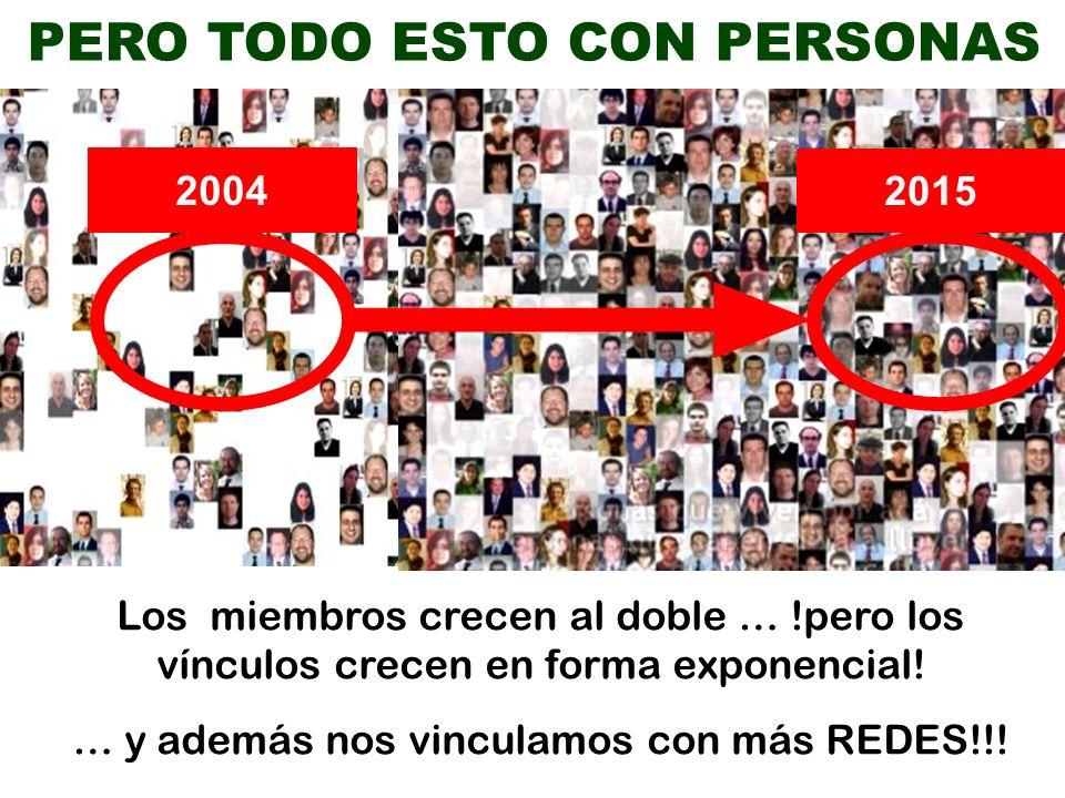 2004 2015 PERO TODO ESTO CON PERSONAS Los miembros crecen al doble … !pero los vínculos crecen en forma exponencial.