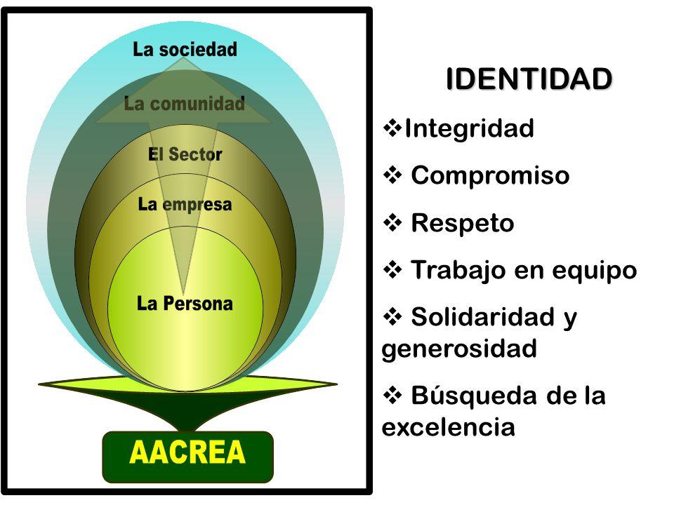 IDENTIDAD Integridad Compromiso Respeto Trabajo en equipo Solidaridad y generosidad Búsqueda de la excelencia