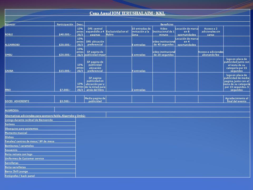 Cena Anual IOM IERUSHALAIM - KKL SponsorParticipaciónDesc.Beneficios ROBLE$40.000.- 15% antes 26/3 DPS central expandidle a 4 paginas Exclusividad en