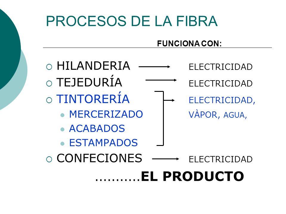 PROCESOS DE LA FIBRA HILANDERIA ELECTRICIDAD TEJEDURÍA ELECTRICIDAD TINTORERÍA ELECTRICIDAD, MERCERIZADO VÀPOR, AGUA, ACABADOS ESTAMPADOS CONFECIONES
