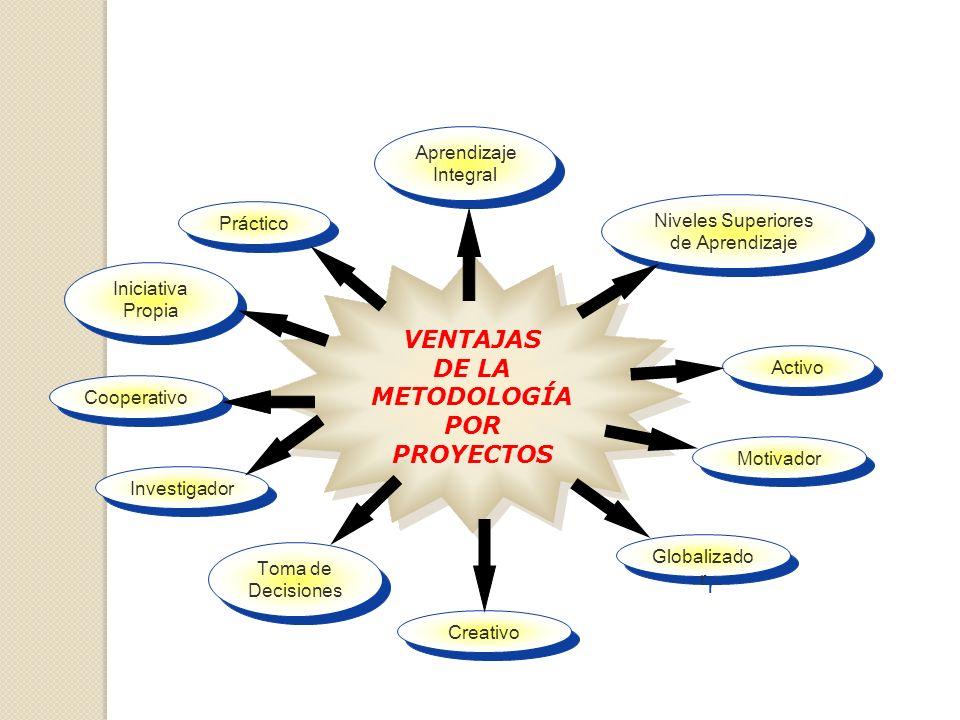 VENTAJAS DE LA METODOLOGÍA POR PROYECTOS VENTAJAS DE LA METODOLOGÍA POR PROYECTOS Práctico Activo Cooperativo Investigador Creativo Globalizado r Toma de Decisiones Motivador Iniciativa Propia Niveles Superiores de Aprendizaje Aprendizaje Integral