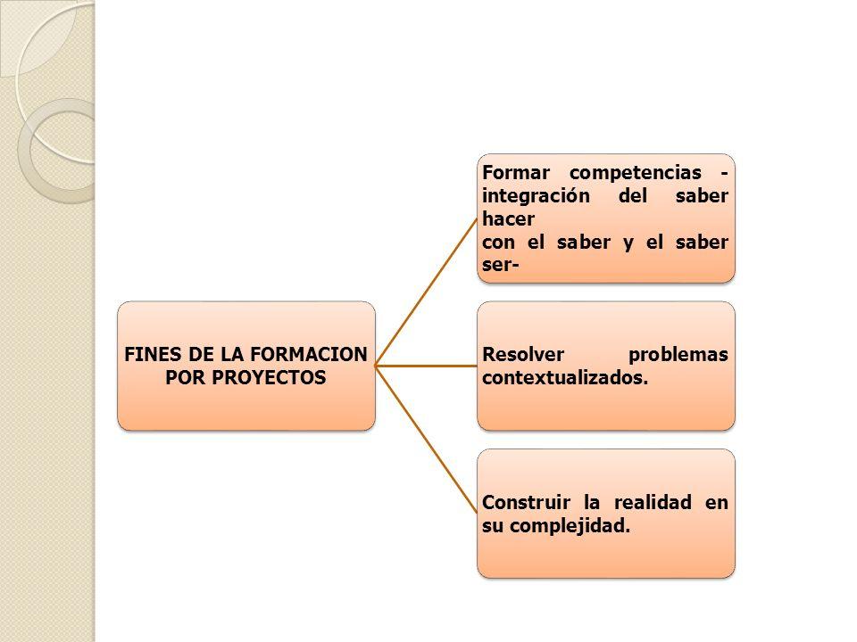 FINES DE LA FORMACION POR PROYECTOS Formar competencias - integración del saber hacer con el saber y el saber ser- Resolver problemas contextualizados