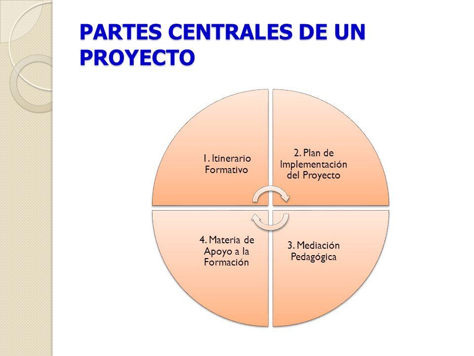 PARTES CENTRALES DE UN PROYECTO 1. Itinerario Formativo 2. Plan de Implementación del Proyecto 3. Mediación Pedagógica 4. Materia de Apoyo a la Formac