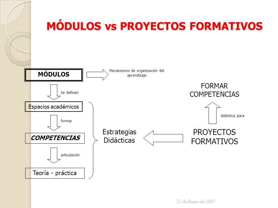 MÓDULOS vs PROYECTOS FORMATIVOS 22 de Enero de 2007 MÓDULOS Se definen Espacios académicos formar COMPETENCIAS articulación Teoría - práctica Estrategias Didácticas PROYECTOS FORMATIVOS FORMAR COMPETENCIAS didáctica para Mecanismos de organización del aprendizaje