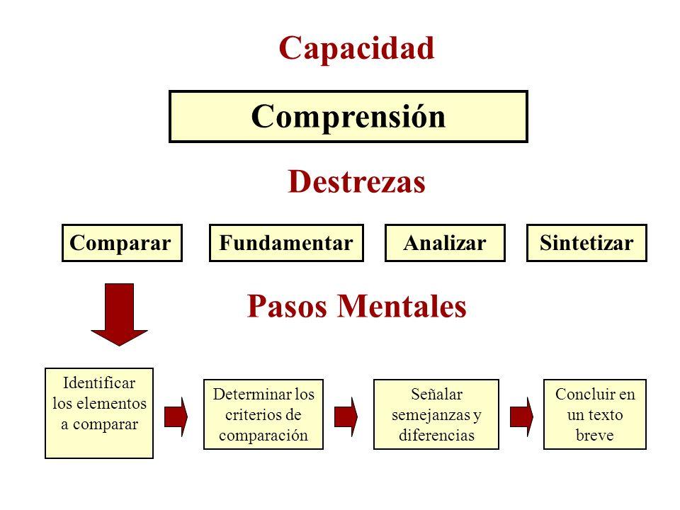 Comprensión CompararAnalizarSintetizarFundamentar Capacidad Destrezas Pasos Mentales Identificar los elementos a comparar Determinar los criterios de