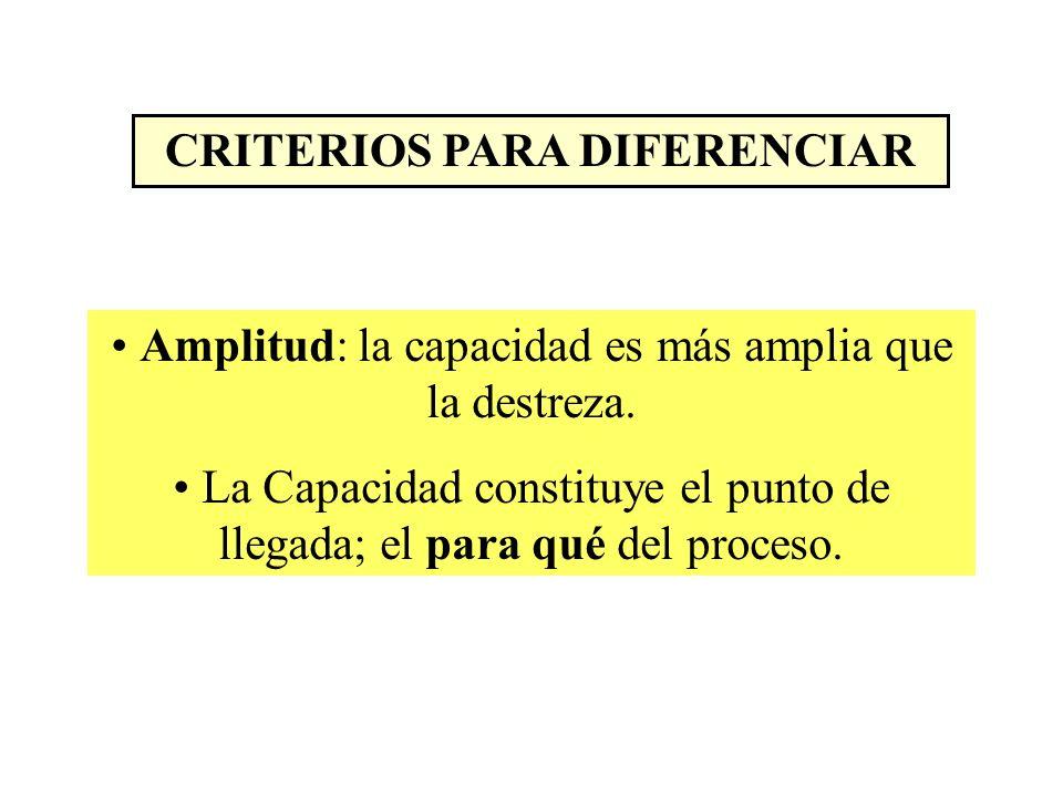 CRITERIOS PARA DIFERENCIAR Amplitud: la capacidad es más amplia que la destreza. La Capacidad constituye el punto de llegada; el para qué del proceso.