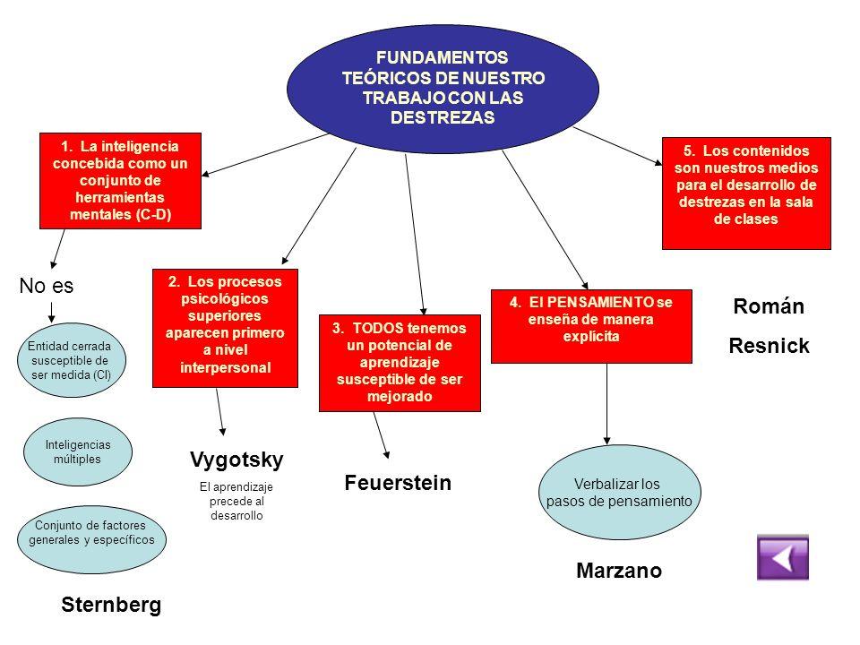 FUNDAMENTOS TEÓRICOS DE NUESTRO TRABAJO CON LAS DESTREZAS 2. Los procesos psicológicos superiores aparecen primero a nivel interpersonal 3. TODOS tene
