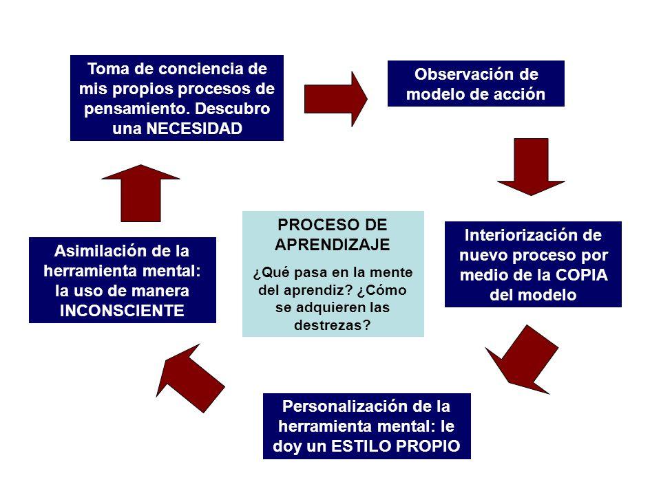 Observación de modelo de acción Interiorización de nuevo proceso por medio de la COPIA del modelo Personalización de la herramienta mental: le doy un