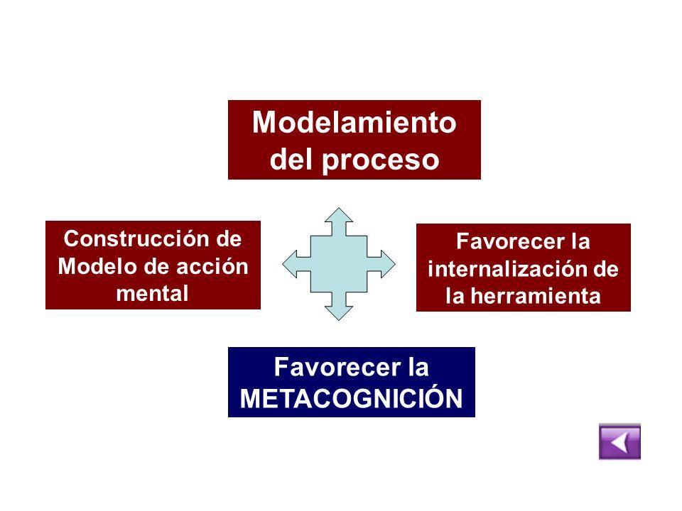 Construcción de Modelo de acción mental Modelamiento del proceso Favorecer la internalización de la herramienta Favorecer la METACOGNICIÓN