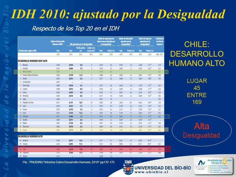 IDH 2010: ajustado por la Desigualdad Fte.: PNUD/NU Informe Sobre Desarrollo Humano, 2010.pp172-173 CHILE: DESARROLLO HUMANO ALTO LUGAR 45 ENTRE 169 Respecto de los Top 20 en el IDH Alta Desigualdad
