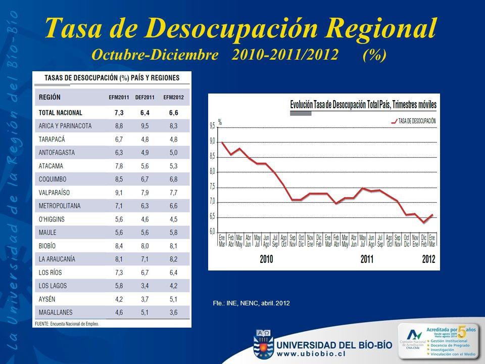 Tasa de Desocupación Regional Octubre-Diciembre 2010-2011/2012 (%) Fte.: INE, NENC, abril. 2012