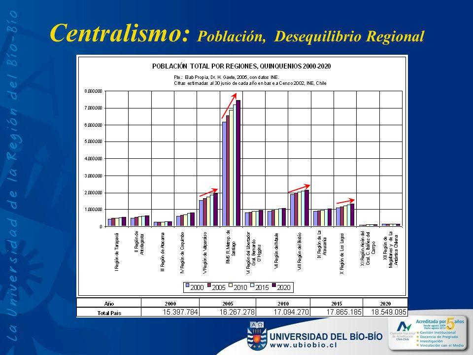 Centralismo: Población, Desequilibrio Regional