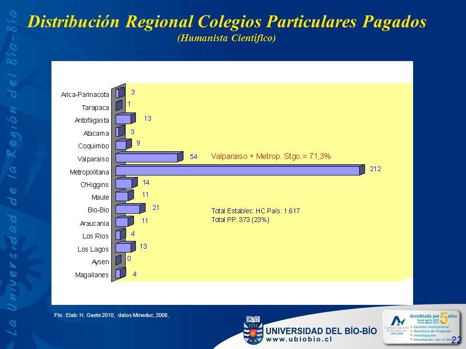 22 Distribución Regional Colegios Particulares Pagados (Humanista Científico) Fte.: Elab: H.