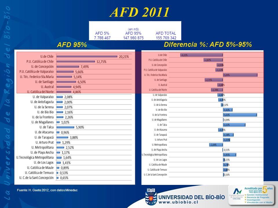 AFD 2011 AFD 5% 7.788.467 (en m$) AFD 95% 147.980.875 AFD TOTAL 155.769.342 AFD 95% Diferencia %: AFD 5%-95% Fuente: H.