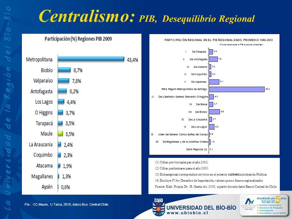 Centralismo: PIB, Desequilibrio Regional Fte.: CC Maule, U Talca, 2010, datos Bco.