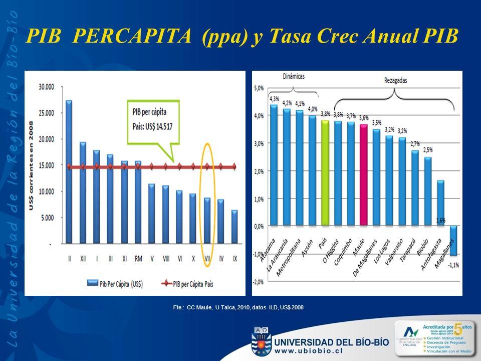 PIB PERCAPITA (ppa) y Tasa Crec Anual PIB Fte.: CC Maule, U Talca, 2010, datos ILD, US$ 2008