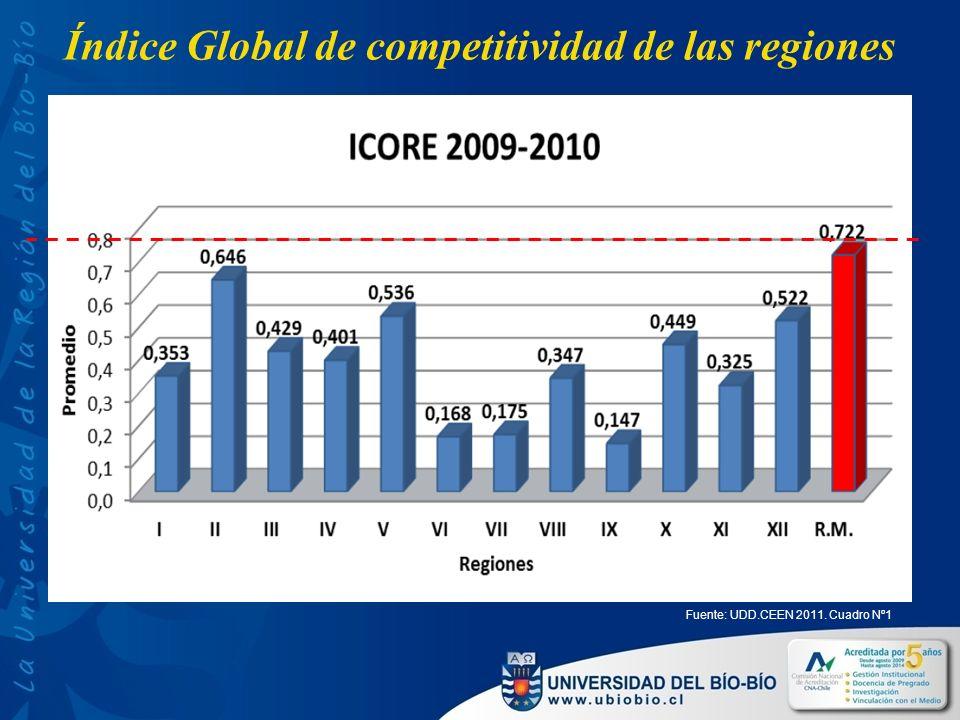 Índice Global de competitividad de las regiones Fuente: UDD.CEEN 2011. Cuadro Nº1