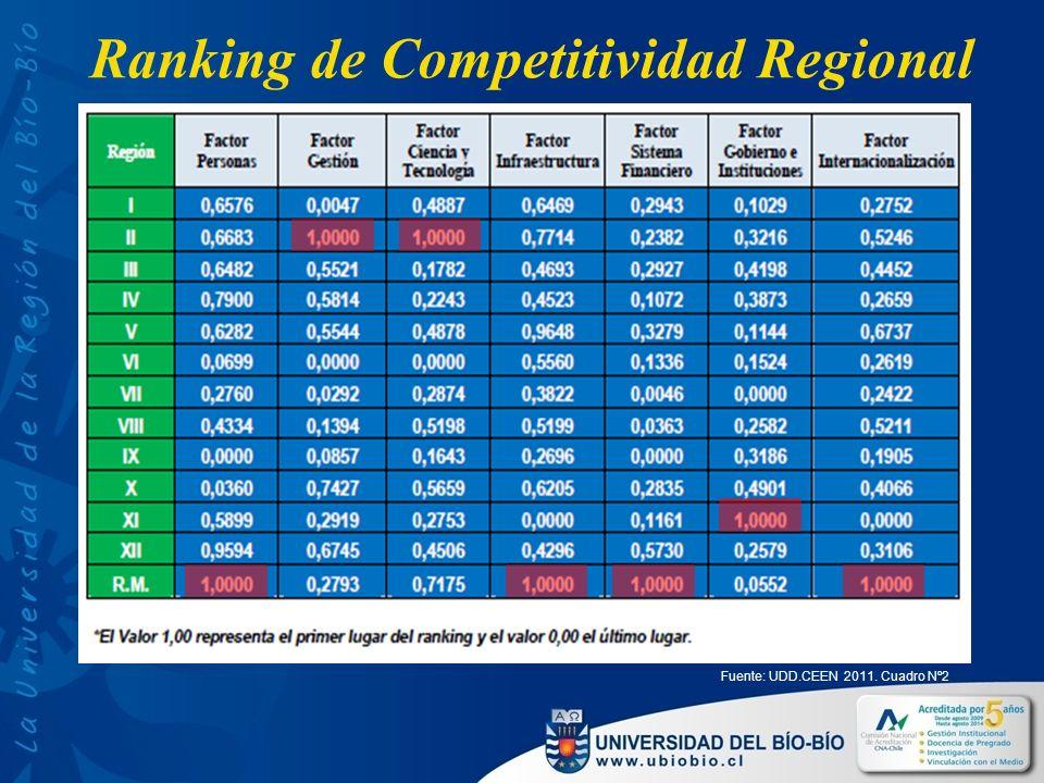 Ranking de Competitividad Regional Fuente: UDD.CEEN 2011. Cuadro Nº2