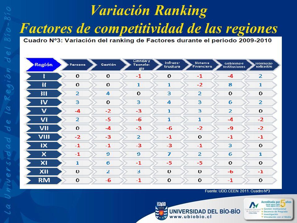 Variación Ranking Factores de competitividad de las regiones Fuente: UDD.CEEN 2011. Cuadro Nº3