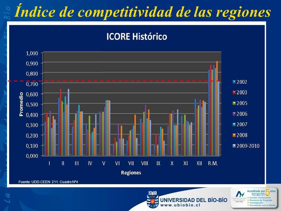 Índice de competitividad de las regiones Fuente: UDD.CEEN 211. Cuadro Nº4