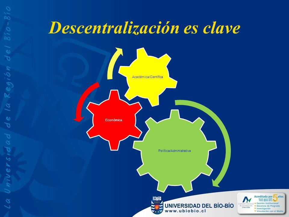 Descentralización es clave Política/Administrativa Económica Académica/Científica