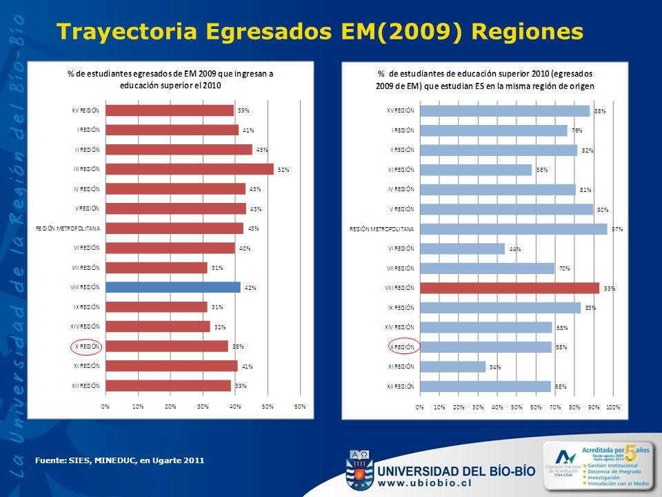 Trayectoria Egresados EM(2009) Regiones Fuente: SIES, MINEDUC, en Ugarte 2011