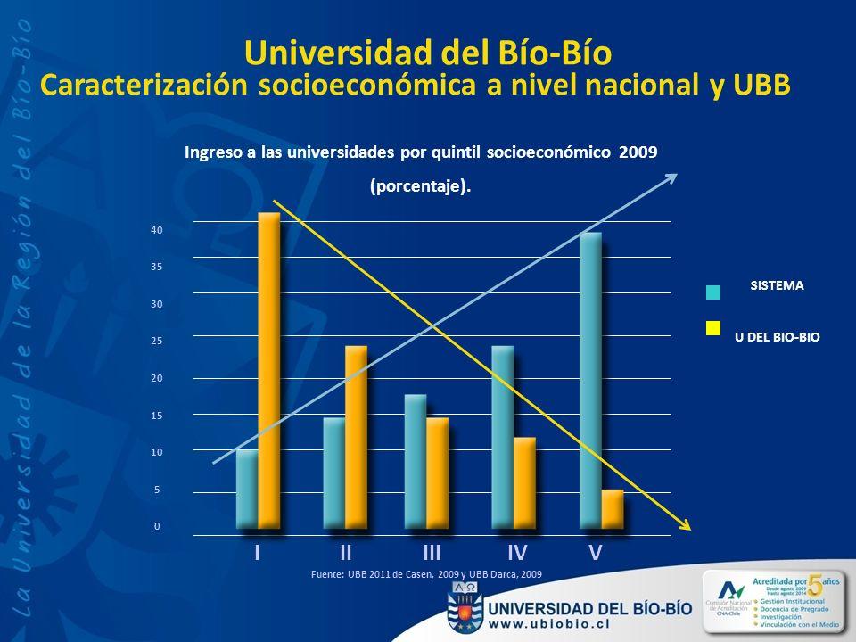 Caracterización socioeconómica a nivel nacional y UBB Fuente: UBB 2011 de Casen, 2009 y UBB Darca, 2009 Universidad del Bío-Bío IIIIIIIVV 40 35 30 25 20 15 10 5 0 Ingreso a las universidades por quintil socioeconómico 2009 (porcentaje).