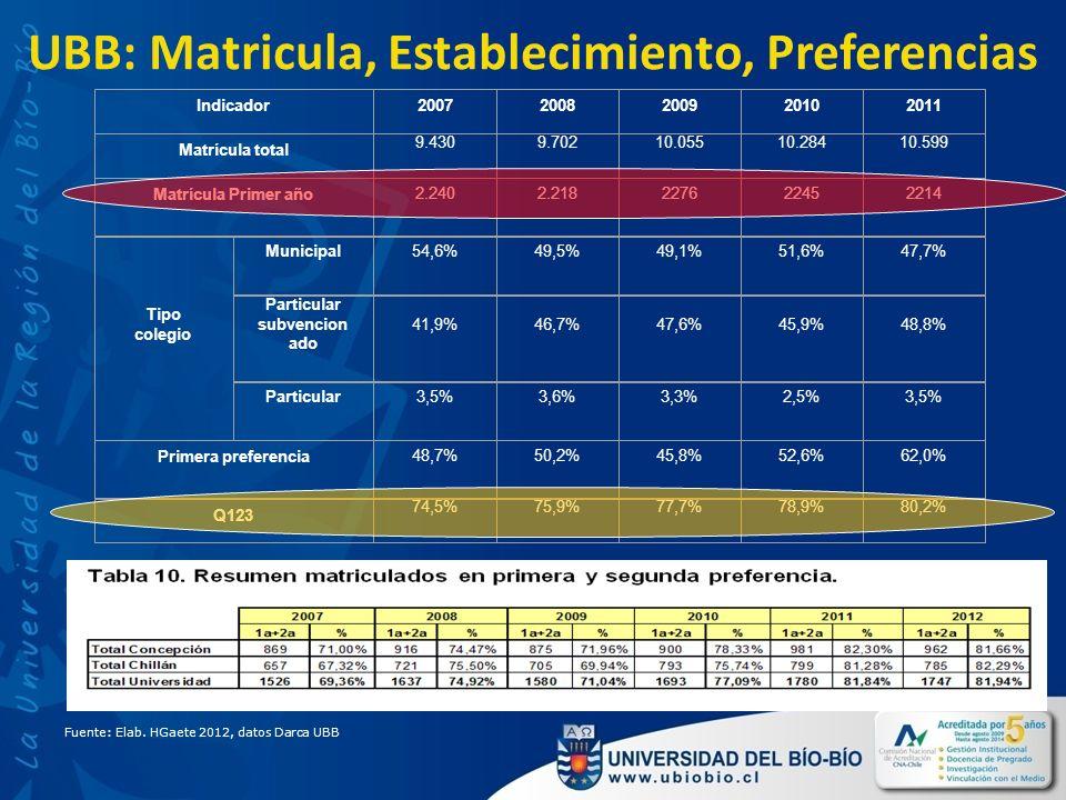 UBB: Matricula, Establecimiento, Preferencias Indicador20072008200920102011 Matrícula total 9.4309.70210.05510.28410.599 Matrícula Primer año 2.2402.218227622452214 Tipo colegio Municipal54,6%49,5%49,1%51,6%47,7% Particular subvencion ado 41,9%46,7%47,6%45,9%48,8% Particular3,5%3,6%3,3%2,5%3,5% Primera preferencia 48,7%50,2%45,8%52,6%62,0% Q123 74,5%75,9%77,7%78,9%80,2% Fuente: Elab.