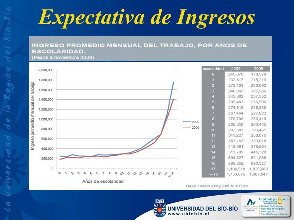 Promedio PSU y NEM Regiones Fuente: DEMRE Fuente: DEMRE, en Ugarte, 2011