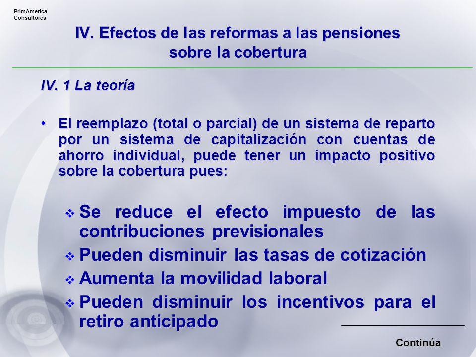 IV. Efectos de las reformas a las pensiones sobre la cobertura IV.