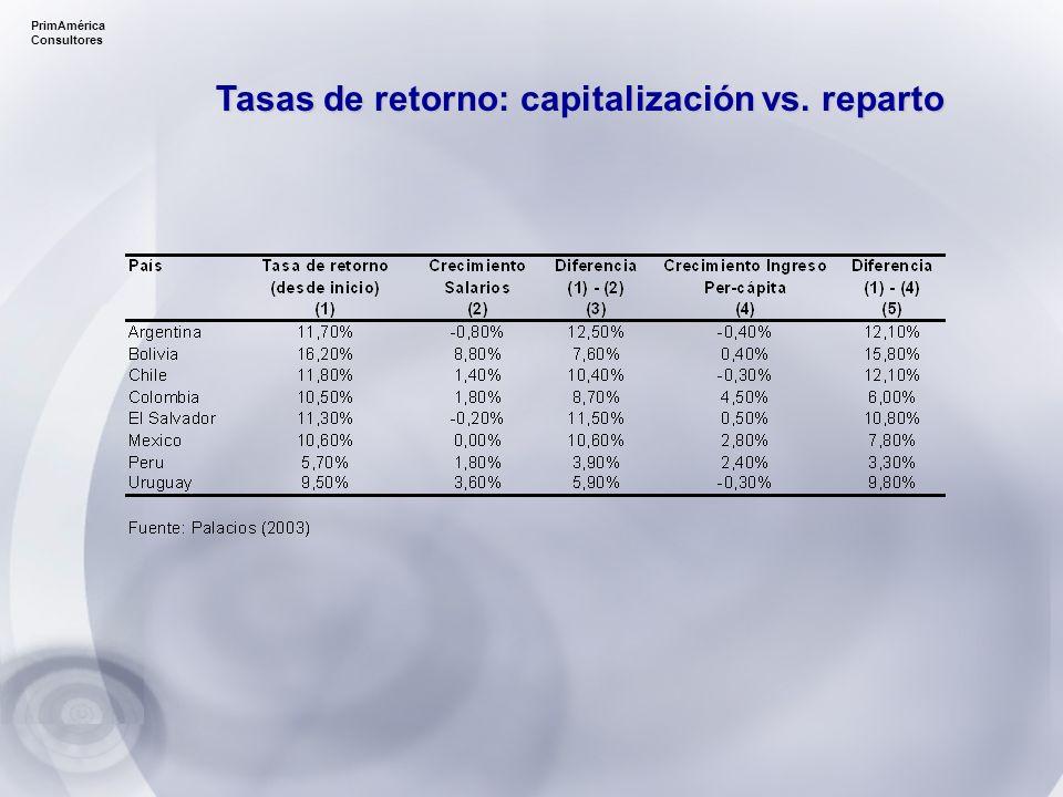 Tasas de retorno: capitalización vs. reparto PrimAmérica Consultores