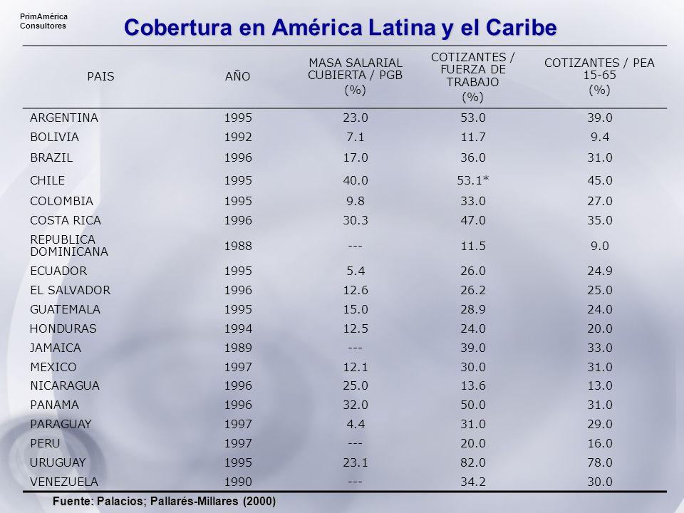 PrimAmérica Consultores PAISAÑO MASA SALARIAL CUBIERTA / PGB (%) COTIZANTES / FUERZA DE TRABAJO (%) COTIZANTES / PEA 15-65 (%) ARGENTINA199523.053.039.0 BOLIVIA19927.111.79.4 BRAZIL199617.036.031.0 CHILE199540.053.1*45.0 COLOMBIA19959.833.027.0 COSTA RICA199630.347.035.0 REPUBLICA DOMINICANA 1988---11.59.0 ECUADOR19955.426.024.9 EL SALVADOR199612.626.225.0 GUATEMALA199515.028.924.0 HONDURAS199412.524.020.0 JAMAICA1989---39.033.0 MEXICO199712.130.031.0 NICARAGUA199625.013.613.0 PANAMA199632.050.031.0 PARAGUAY19974.431.029.0 PERU1997---20.016.0 URUGUAY199523.182.078.0 VENEZUELA1990---34.230.0 Cobertura en América Latina y el Caribe Fuente: Palacios; Pallarés-Millares (2000)